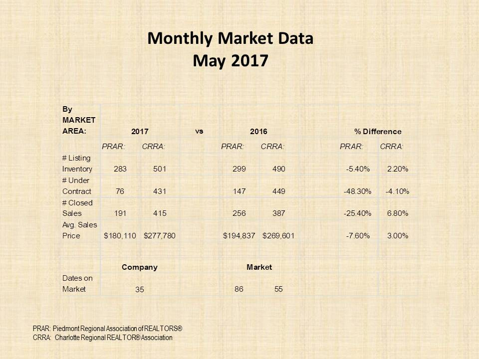 May 2017 Market report