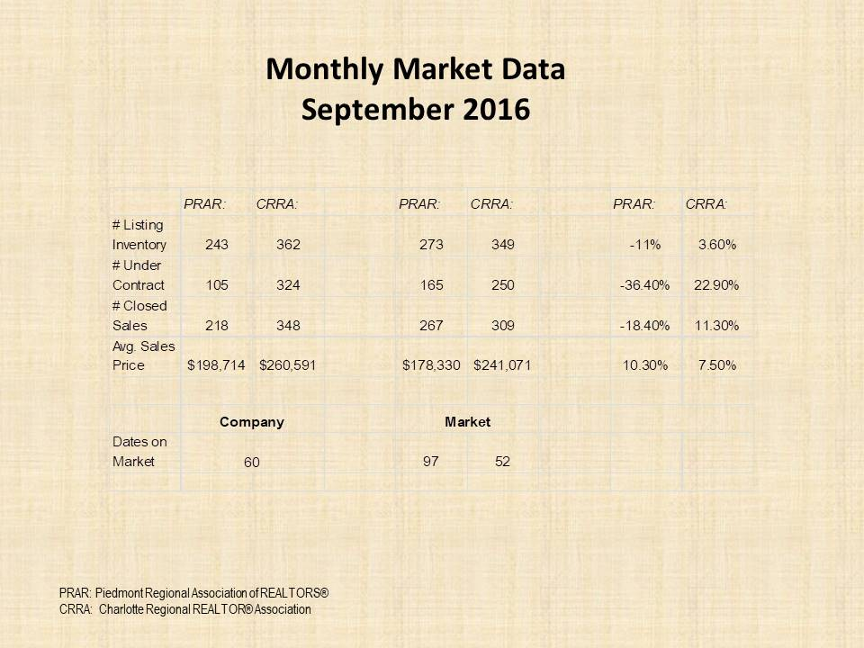 September 2016 Market Report