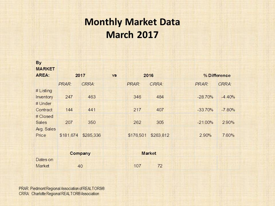 March 2017 market report