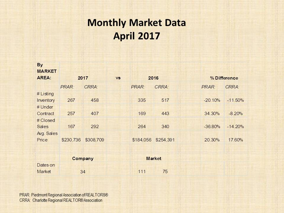 April 2017 market report