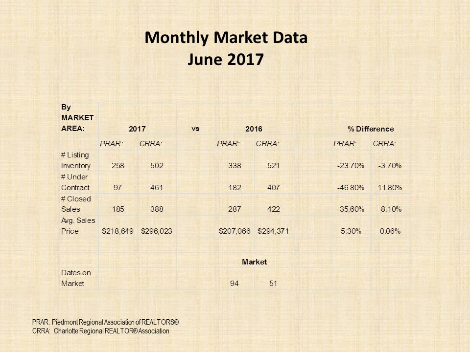 June 2017 market report