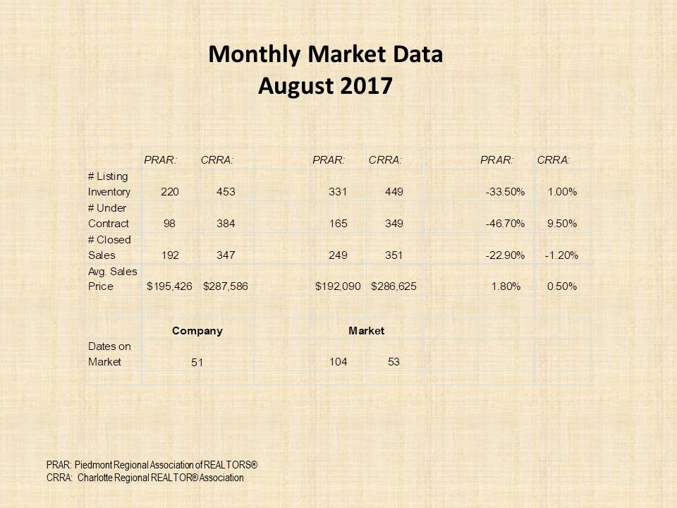 August 2017 Monthly Marketing Data