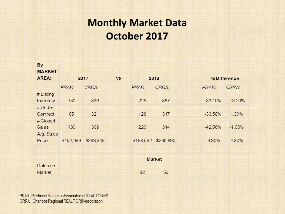 October 2017 Monthly Marketing Data
